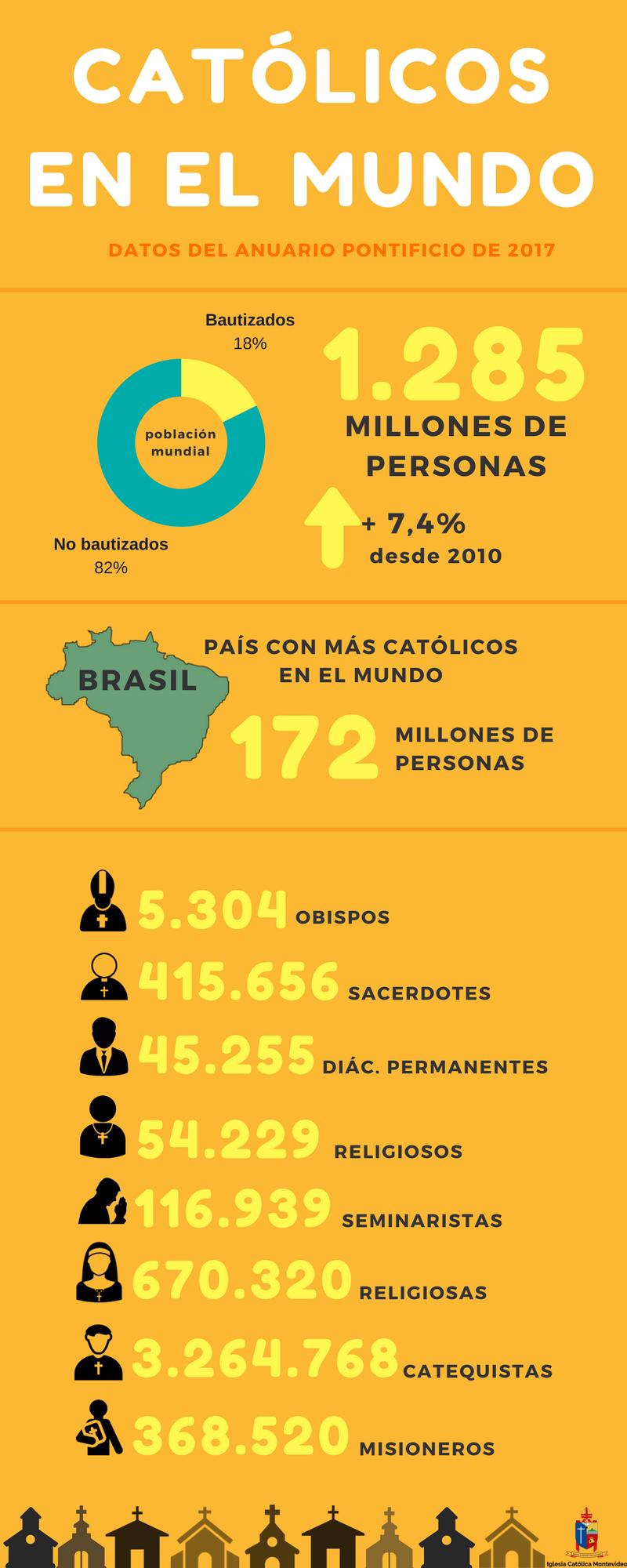 infografia catolicos en el mundo